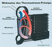 Котёл с технологией Thermostream