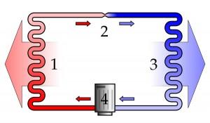 Принципиальная схема компрессионного теплового насоса: 1-конденсатор, 2-дросселирующее устройство,3-испаритель, 4-компрессор