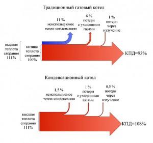 Энергетический баланс традиционного и конденсационного котла