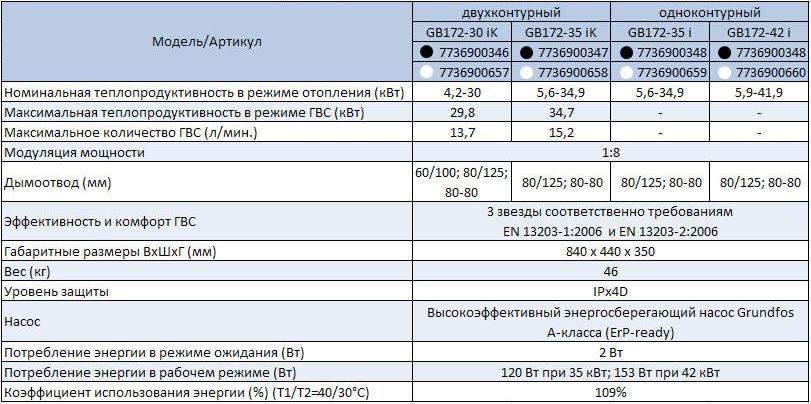 Технические характеристики котлов GB172i