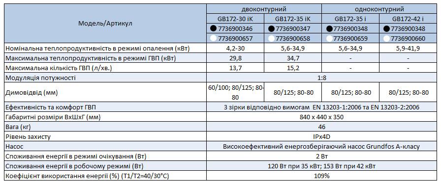 Технічні характеристики котлів Buderus GB 172i