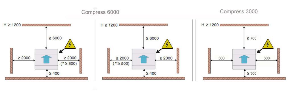 Расстояния до ограждающих конструкций при установке теплового насоса