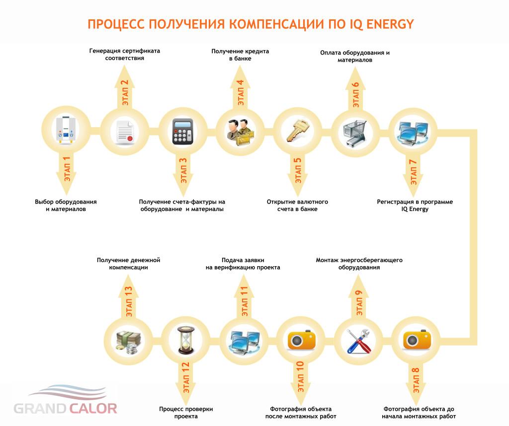 Этапы программы IQ Energy