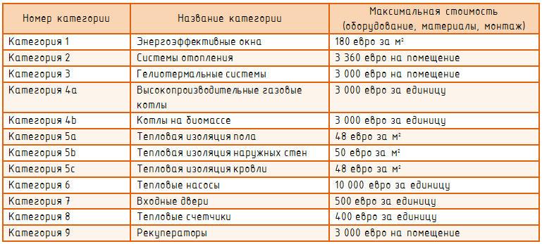Категории оборудования и материалов по программе IQ Energy
