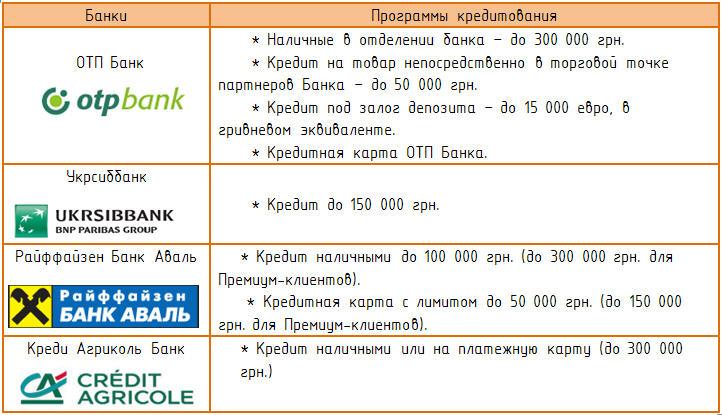 Кредитные программы для IQ Energy