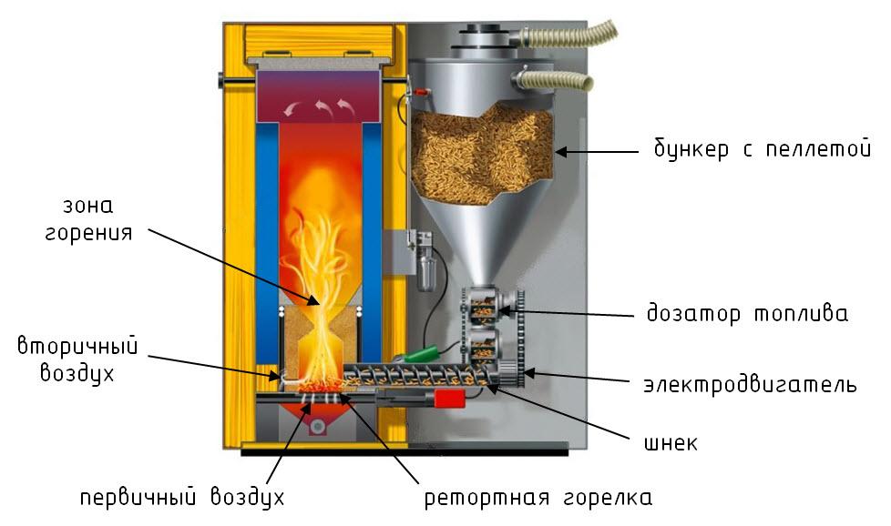 Конструкция котла с ретортной горелкой