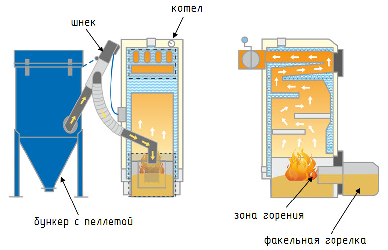 Конструкция котла с факельной горелкой
