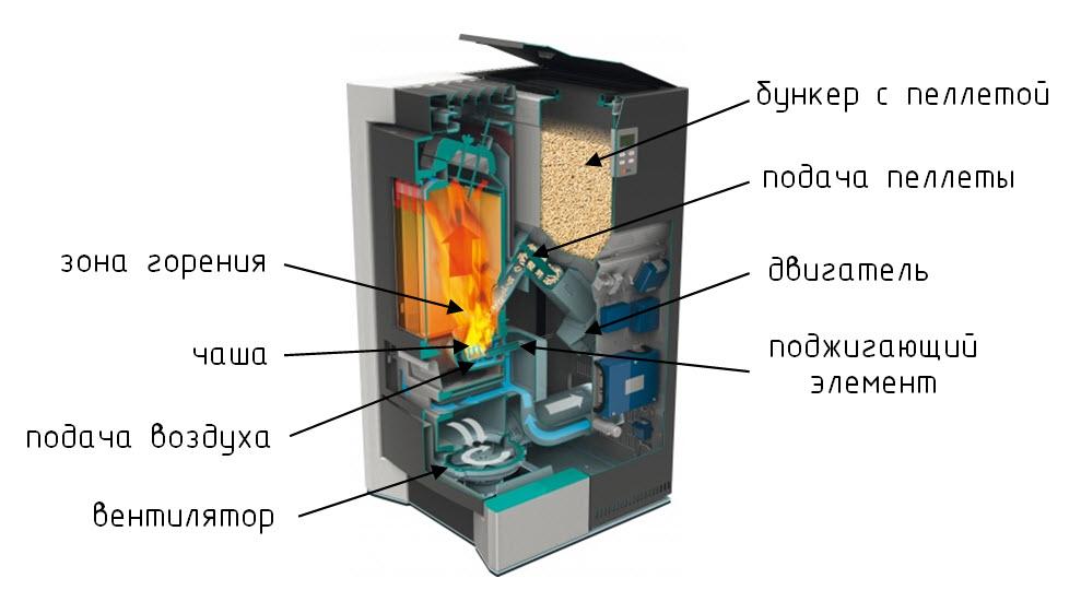 Конструкция котла с каминной горелкой